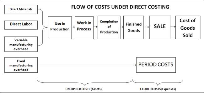 Flow of costs under Direct Costing