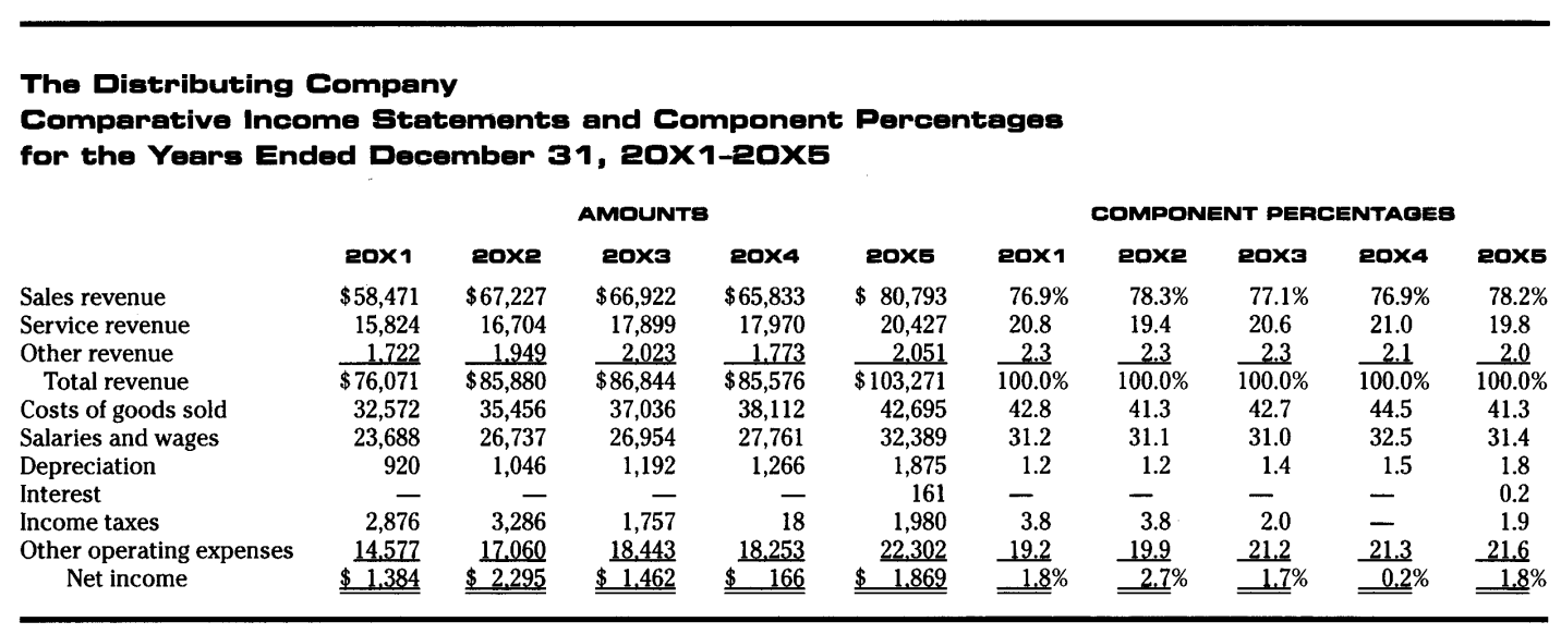 Profitability Relative To Assets Employed:  Components Of Income Statement