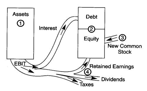 Interrelationship Of Capital Structure Decisions