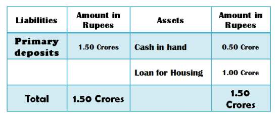 Securitization in balance sheet