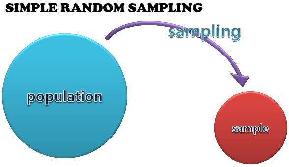 simple random sampling definition advantages disadvantages