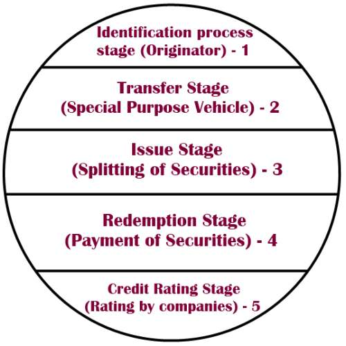 Stages in Securitization Process