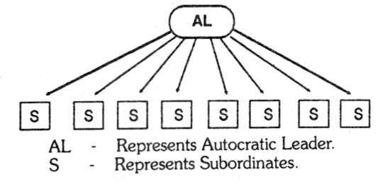 Autocratic Leadership Style Chart