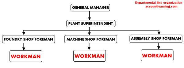 Departmental line organization chart
