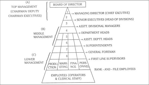 Delegation of Authority - Organizational Pyramid