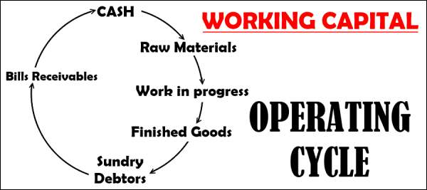 Working Capital Operating Cycle Or Circular Flow Concept