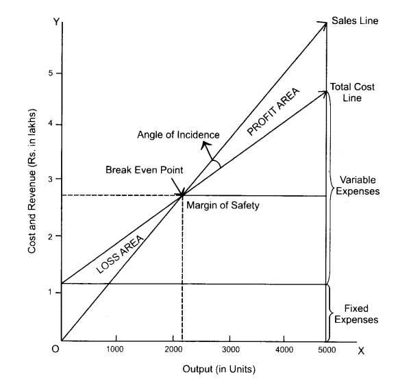 Break-even Chart Drawing method 1