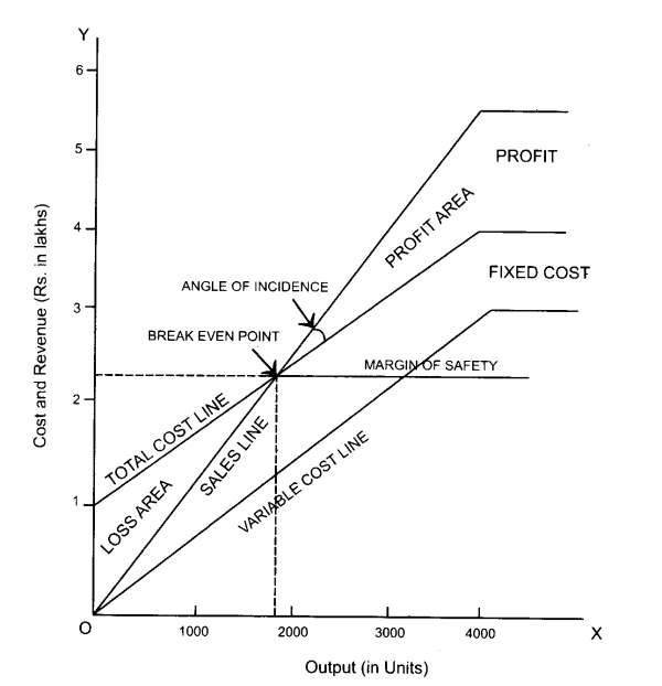 Break-even Chart Drawing method 2