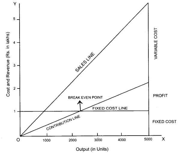 Break-even Chart Drawing method 3