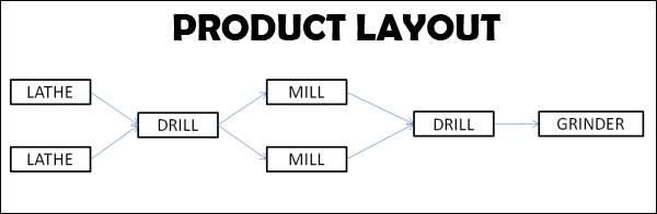 Product Layout Chart
