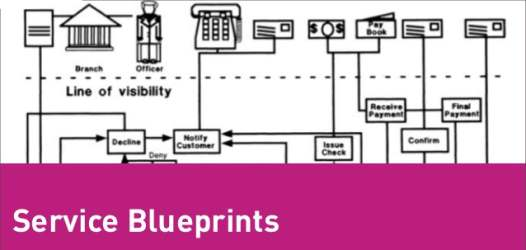 Benefits or uses of service blueprint malvernweather