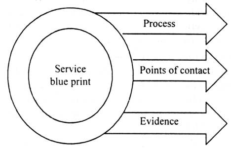 Guidelines for physical evidence in service marketing service blueprint malvernweather Gallery