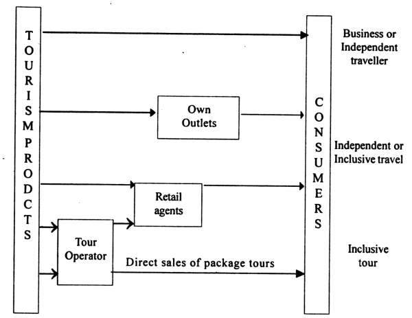 Structure of distribution channels in tourism industry