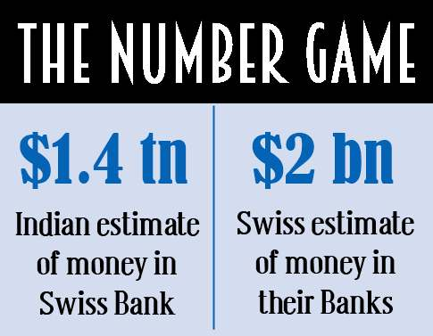Estimate of Black Money in Swiss