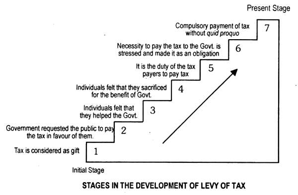 Stages in development of levy of tax