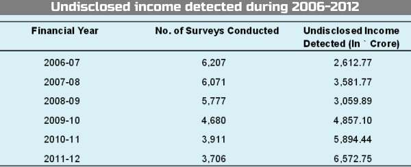 Undisclosed income detected during 2006-2012