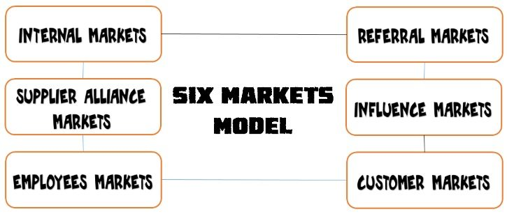 Six Markets Model