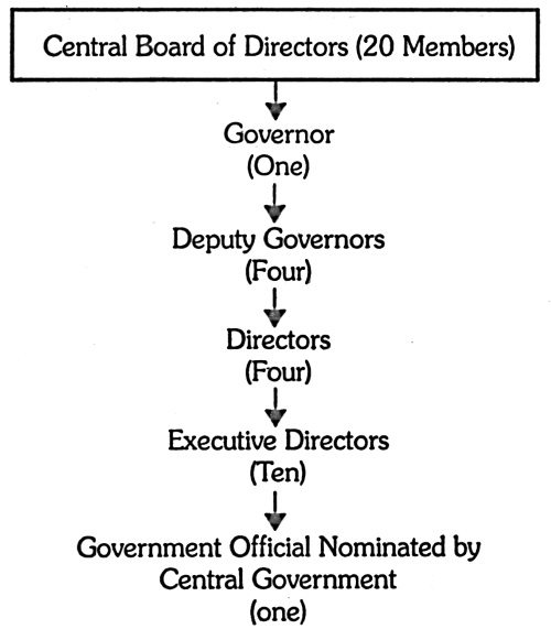 Organizational Structure of RBI
