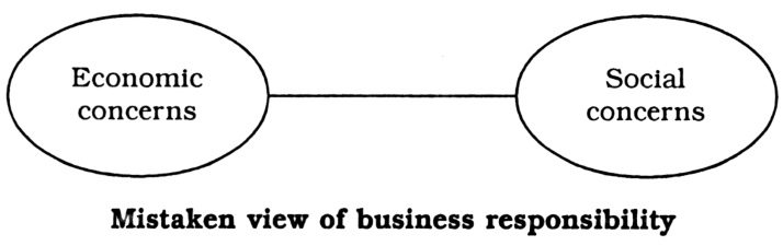Mistaken view of business responsibility