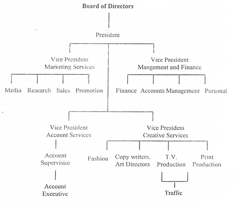 Organisational Chart of a Departmental Advertising Agency