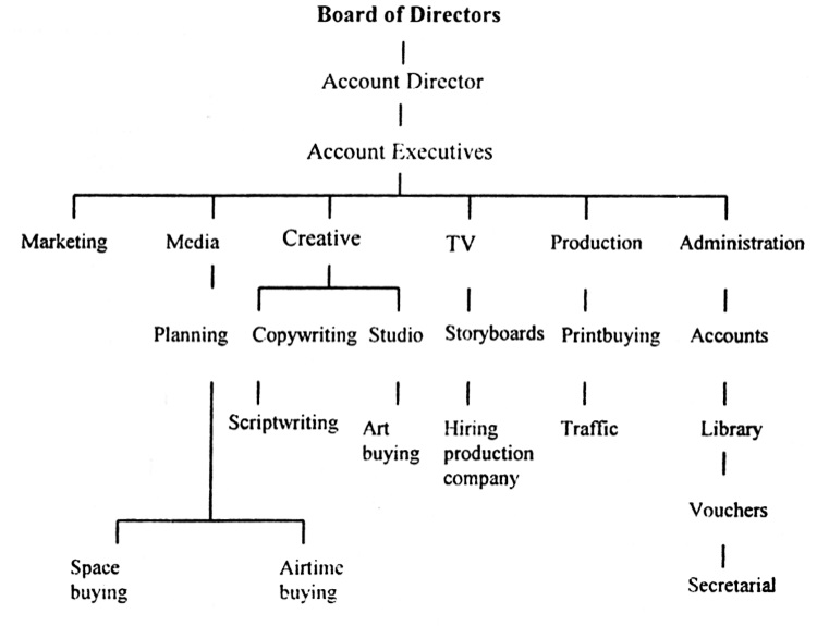 Structure of Advertising Agency