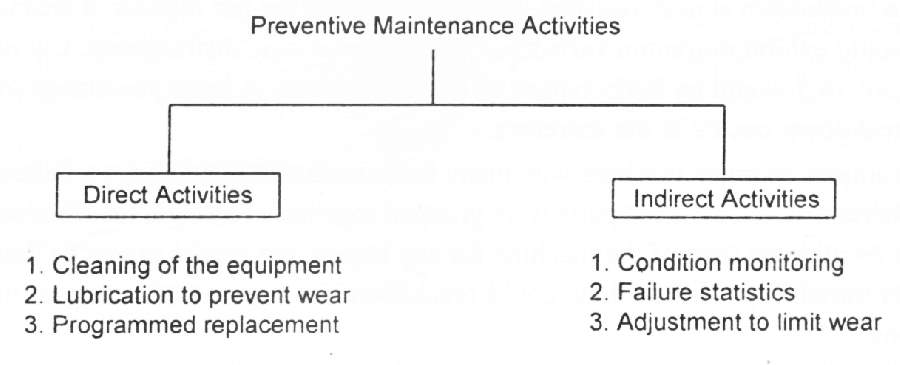 Preventive Maintenance Activities